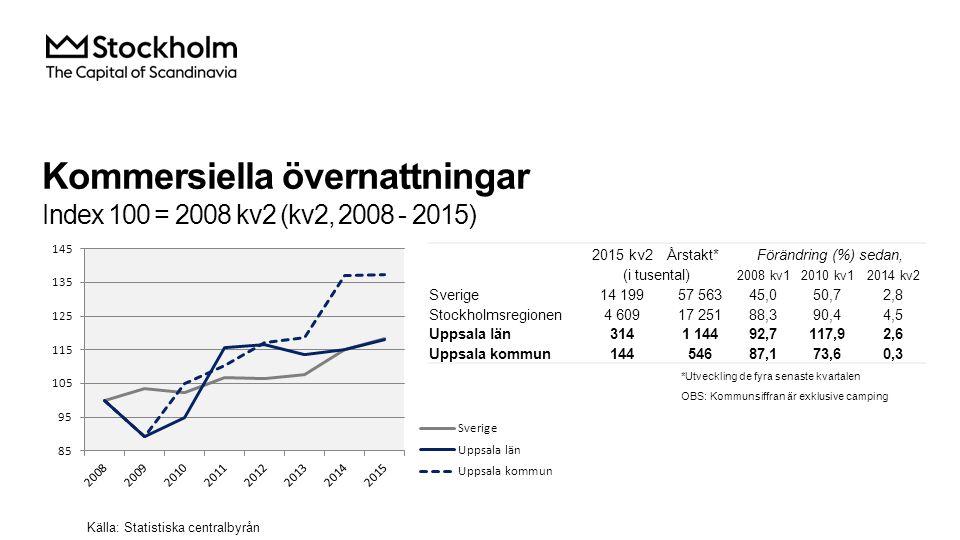Kommersiella övernattningar Index 100 = 2008 kv2 (kv2, 2008 - 2015) Källa: Statistiska centralbyrån 2015 kv2Årstakt*Förändring (%) sedan, (i tusental) 2008 kv12010 kv12014 kv2 Sverige14 19957 56345,050,72,8 Stockholmsregionen4 60917 25188,390,44,5 Uppsala län3141 14492,7117,92,6 Uppsala kommun14454687,173,60,3 *Utveckling de fyra senaste kvartalen OBS: Kommunsiffran är exklusive camping