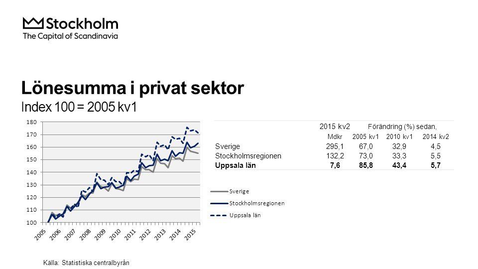Lönesumma i privat sektor Index 100 = 2005 kv1 2015 kv2 Förändring (%) sedan, Mdkr2005 kv12010 kv12014 kv2 Sverige295,167,032,94,5 Stockholmsregionen132,273,033,35,5 Uppsala län7,685,843,45,7 Källa: Statistiska centralbyrån