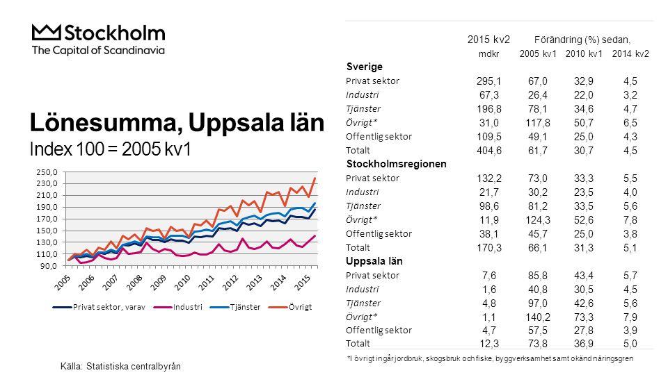 Nyregistrerade företag 2015 kv2Årstakt* AntalUtv., %AntalUtv., % Sverige14 633-1,762 8344,0 Stockholmsregionen7 0181,529 7484,9 Uppsala län463-7,82 0123,7 Uppsala kommun294-9,81 282-1,5 Källa: Bolagsverket *De fyra senaste kvartalen