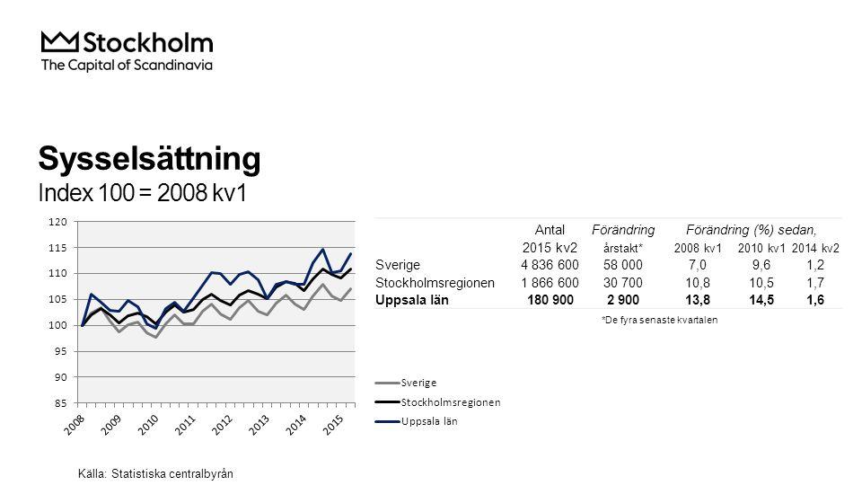 Sysselsättning Index 100 = 2008 kv1 AntalFörändringFörändring (%) sedan, 2015 kv2 årstakt*2008 kv12010 kv12014 kv2 Sverige4 836 60058 0007,09,61,2 Stockholmsregionen1 866 60030 70010,810,51,7 Uppsala län180 9002 90013,814,51,6 Källa: Statistiska centralbyrån *De fyra senaste kvartalen