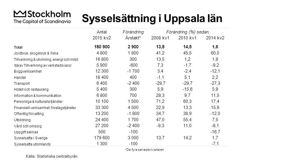 Sysselsättning i Uppsala län Källa: Statistiska centralbyrån AntalFörändringFörändring (%) sedan, 2015 kv2Årstakt*2008 kv12010 kv12014 kv2 Total 180 9002 90013,814,51,6 Jordbruk, skogsbruk & fiske 4 8001 80041,245,560,0 Tillverkning & utvinning, energi och miljö 16 80030013,51,21,8 därav Tillverkning av verkstadsvaror 5 900-6007,3-1,7-9,2 Byggverksamhet 12 300-1 7003,4-2,4-12,1 Handel 18 400400-1,15,12,2 Transport 6 400-2 400-29,7 -27,3 Hotell och restaurang 5 4003005,9-15,65,9 Information & kommunikation 6 80070028,39,711,5 Personliga & kulturella tjänster 10 1001 50071,260,317,4 Finansiell verksamhet, företagstjänster 33 3004 50022,913,315,6 Offentlig förvalting 13 200-1 80034,738,9-12,0 Utbildning 24 4001 70047,055,47,5 Vård och omsorg 27 200-2 400-9,311,0-8,1 Uppgift saknas 500-100-16,7 Sysselsatta i Sverige 179 6003 00013,714,21,7 Sysselsatta utomlands 1 300-100-7,1 *De fyra senaste kvartalen