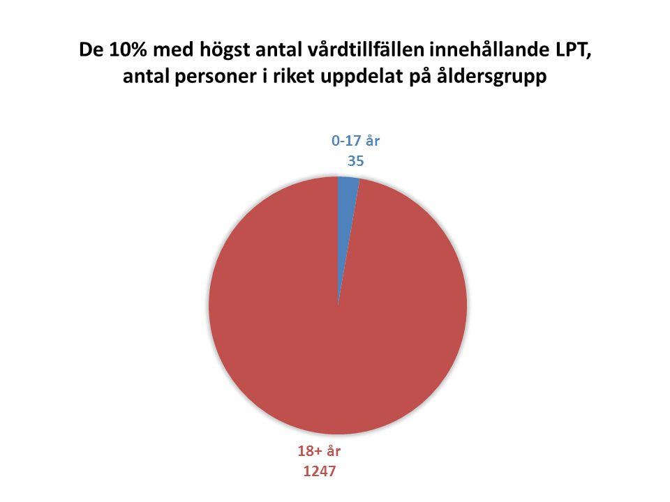 De 10% med högst antal vårdtillfällen innehållande LPT, antal personer i riket uppdelat på diagnosgrupp