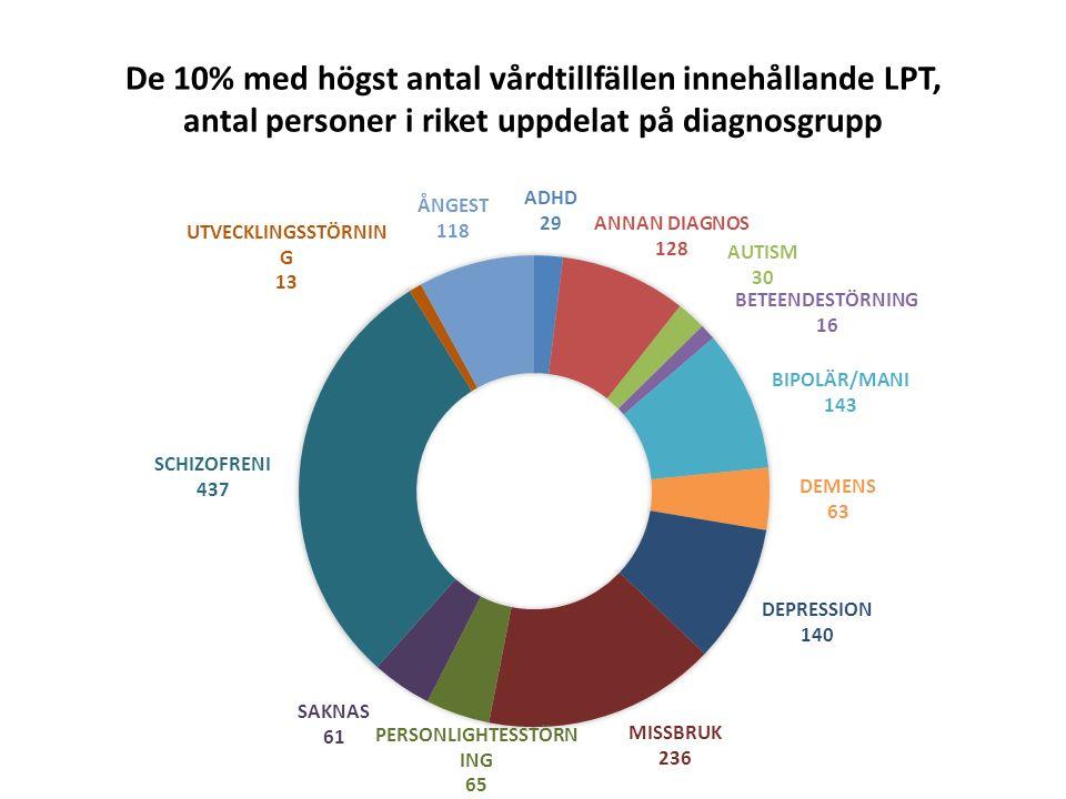 De 10% med högst antal vårddygn under LPT, antal personer uppdelat på landsting och kön Data för Jämtland saknas pga att man inte rapporterat in slutdatum på vårdformer