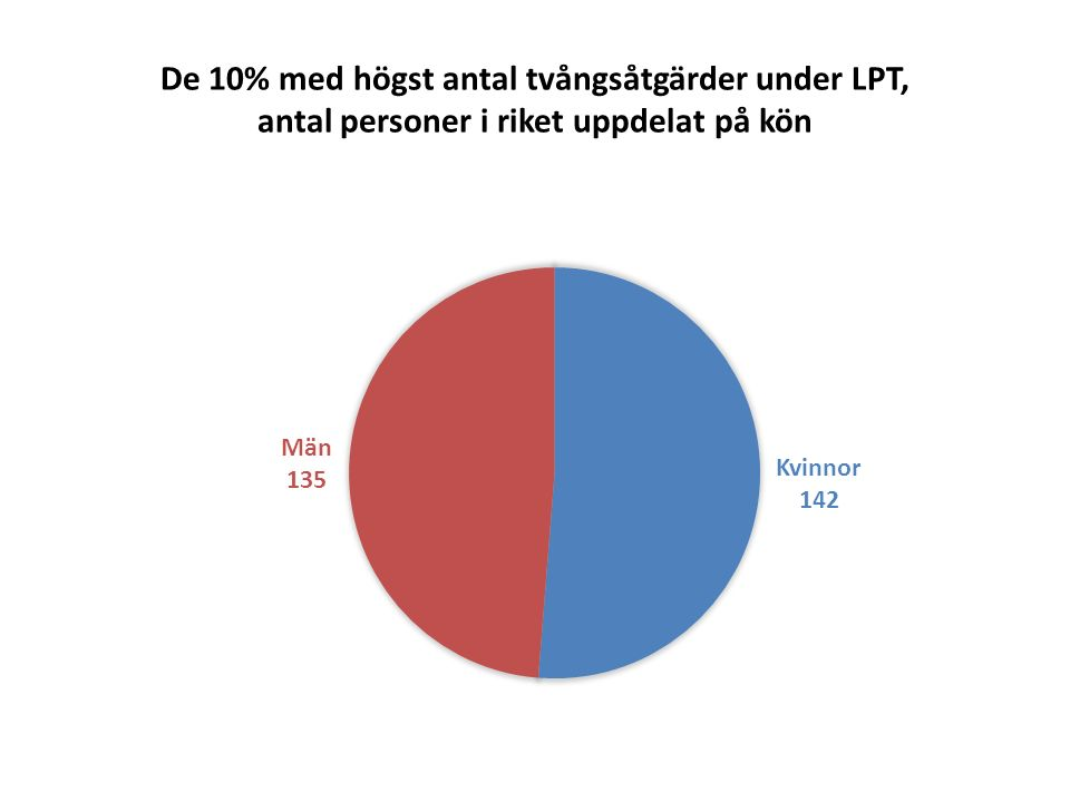 Andelen tvångsåtgärder under LPT för de 10% med mest tvångsåtgärder inom varje kön