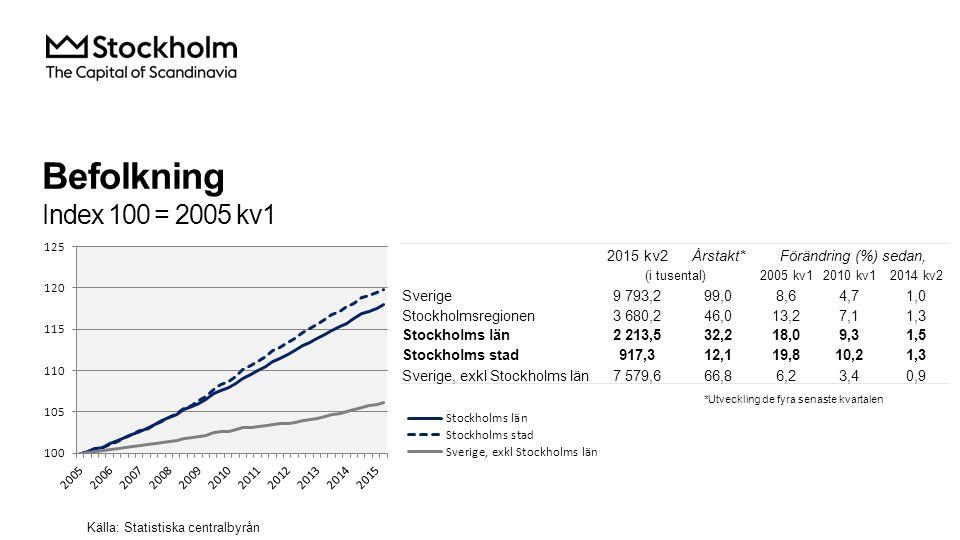 Befolkning Index 100 = 2005 kv1 2015 kv2Årstakt*Förändring (%) sedan, (i tusental)2005 kv12010 kv12014 kv2 Sverige9 793,299,08,64,71,0 Stockholmsregionen3 680,246,013,27,11,3 Stockholms län2 213,532,218,09,31,5 Stockholms stad917,312,119,810,21,3 Sverige, exkl Stockholms län7 579,666,86,23,40,9 Källa: Statistiska centralbyrån *Utveckling de fyra senaste kvartalen