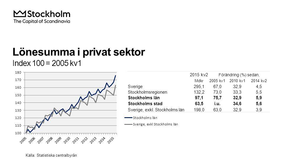 Lönesumma i privat sektor Index 100 = 2005 kv1 2015 kv2 Förändring (%) sedan, Mdkr2005 kv12010 kv12014 kv2 Sverige295,167,032,94,5 Stockholmsregionen132,273,033,35,5 Stockholms län97,175,732,95,9 Stockholms stad63,5i.u.34,65,6 Sverige, exkl.