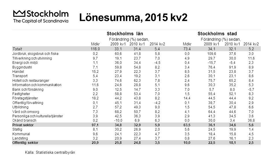 Lönesumma, 2015 kv2 Källa: Statistiska centralbyrån Stockholms länStockholms stad Förändring (%) sedan, Mdkr2009 kv12010 kv12014 kv2Mdkr2009 kv12010 kv12014 kv2 Totalt118,033,131,45,473,434,132,15,2 Jordbruk, skogsbruk och fiske0,260,641,85,80,0109,637,63,0 Tillverkning och utvinning9,719,123,77,04,929,730,011,6 Energi och miljö1,136,034,4-4,50,4-15,7-5,42,3 Byggindustri7,159,854,88,23,476,491,98,9 Handel15,227,922,33,78,531,523,83,7 Transport5,423,419,23,12,630,123,18,6 Hotell och restauranger3,374,662,37,82,475,765,28,4 Information och kommunikation11,624,628,85,19,630,335,25,3 Bank och försäkring9,012,514,73,37,05,78,0-5,7 Fastigheter2,258,853,47,01,555,452,18,3 Företagstjänster18,244,243,88,214,444,544,49,2 Offentlig förvaltning0,145,131,4-4,20,138,730,42,9 Utbildning2,757,249,39,01,554,547,86,6 Vård och omsorg7,368,250,78,24,164,444,67,0 Personliga och kulturella tjänster3,942,536,33,92,941,334,53,6 Okänd bransch0,2-10,06,96,30,030,03,436,8 Privat sektor97,134,832,95,963,536,134,65,6 Statlig8,130,226,92,05,624,519,91,4 Kommunal9,624,122,34,73,518,415,84,5 Landsting3,220,927,43,70,827,616,12,3 Offentlig sektor20,925,824,83,510,022,518,12,5