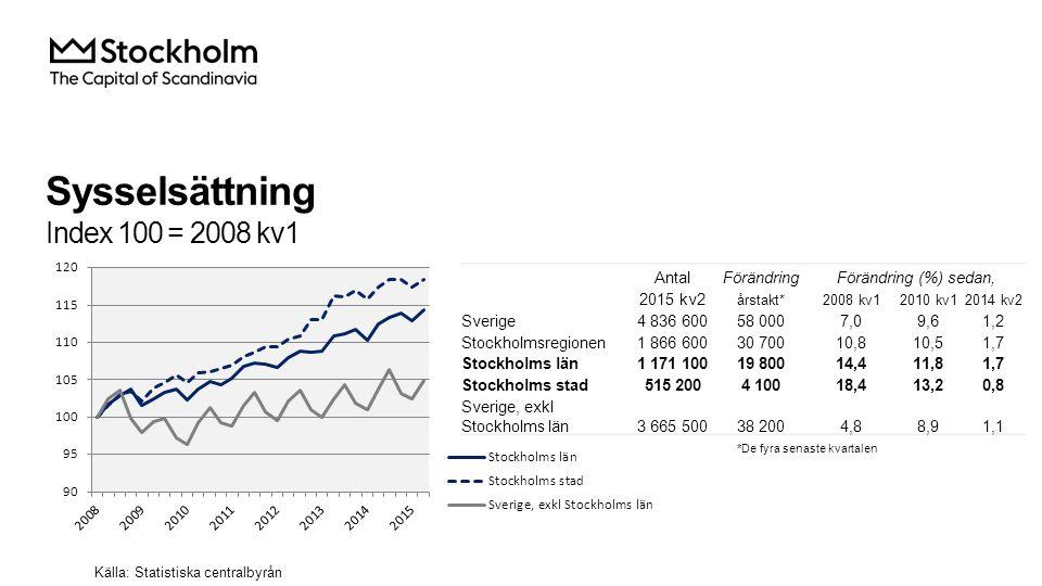 Sysselsättning Index 100 = 2008 kv1 AntalFörändringFörändring (%) sedan, 2015 kv2 årstakt*2008 kv12010 kv12014 kv2 Sverige4 836 60058 0007,09,61,2 Stockholmsregionen1 866 60030 70010,810,51,7 Stockholms län1 171 10019 80014,411,81,7 Stockholms stad515 2004 10018,413,20,8 Sverige, exkl Stockholms län3 665 50038 2004,88,91,1 Källa: Statistiska centralbyrån *De fyra senaste kvartalen