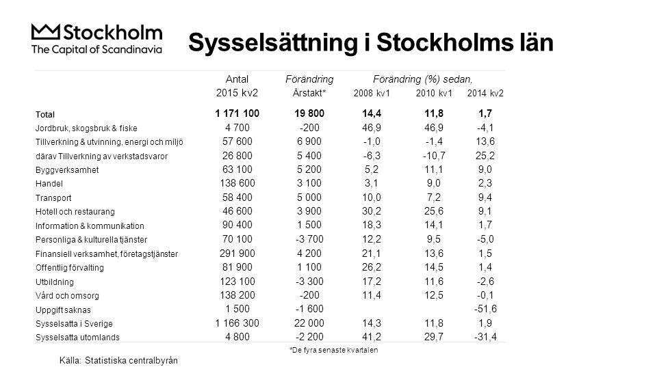 Sysselsättning i Stockholms län Källa: Statistiska centralbyrån AntalFörändringFörändring (%) sedan, 2015 kv2 Årstakt* 2008 kv12010 kv12014 kv2 Total 1 171 10019 80014,411,81,7 Jordbruk, skogsbruk & fiske 4 700-20046,9 -4,1 Tillverkning & utvinning, energi och miljö 57 6006 900-1,0-1,413,6 därav Tillverkning av verkstadsvaror 26 8005 400-6,3-10,725,2 Byggverksamhet 63 1005 2005,211,19,0 Handel 138 6003 1003,19,02,3 Transport 58 4005 00010,07,29,4 Hotell och restaurang 46 6003 90030,225,69,1 Information & kommunikation 90 4001 50018,314,11,7 Personliga & kulturella tjänster 70 100-3 70012,29,5-5,0 Finansiell verksamhet, företagstjänster 291 9004 20021,113,61,5 Offentlig förvalting 81 9001 10026,214,51,4 Utbildning 123 100-3 30017,211,6-2,6 Vård och omsorg 138 200-20011,412,5-0,1 Uppgift saknas 1 500-1 600-51,6 Sysselsatta i Sverige 1 166 30022 00014,311,81,9 Sysselsatta utomlands 4 800-2 20041,229,7-31,4 *De fyra senaste kvartalen