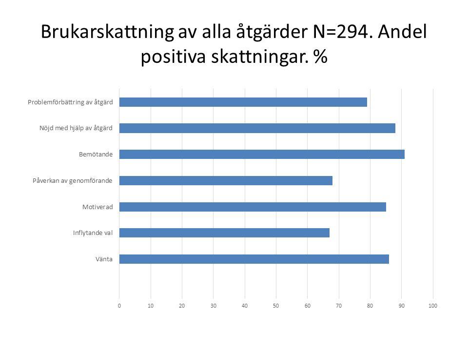 Brukarskattning av alla åtgärder N=294. Andel positiva skattningar. %