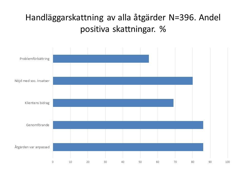 Handläggarskattning av alla åtgärder N=396. Andel positiva skattningar. %