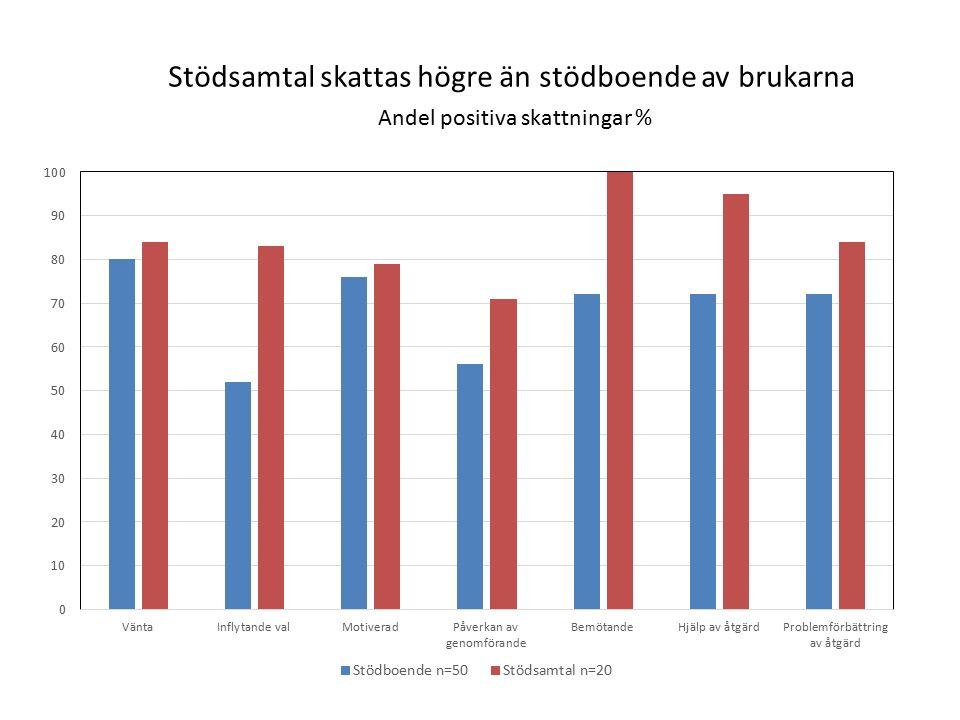 Stödsamtal skattas högre än stödboende av brukarna Andel positiva skattningar %