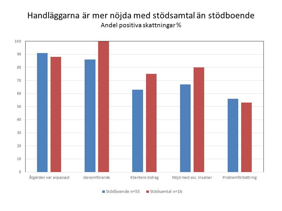 Handläggarna är mer nöjda med stödsamtal än stödboende Andel positiva skattningar %