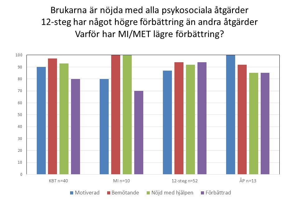 Brukarna är nöjda med alla psykosociala åtgärder 12-steg har något högre förbättring än andra åtgärder Varför har MI/MET lägre förbättring?