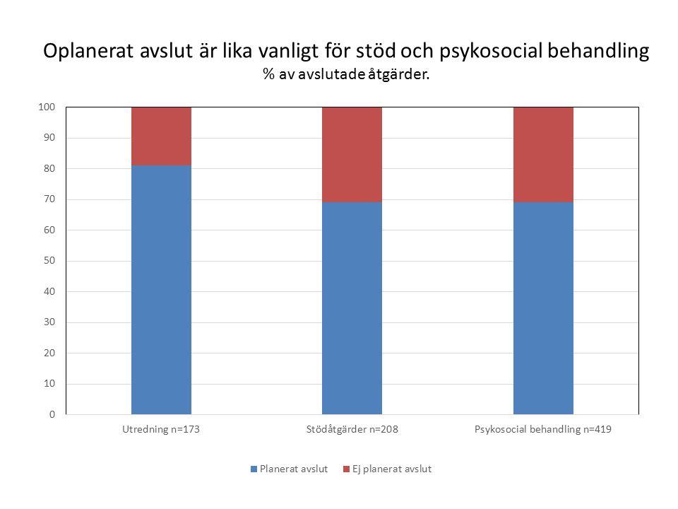 Oplanerat avslut är lika vanligt för stöd och psykosocial behandling % av avslutade åtgärder.
