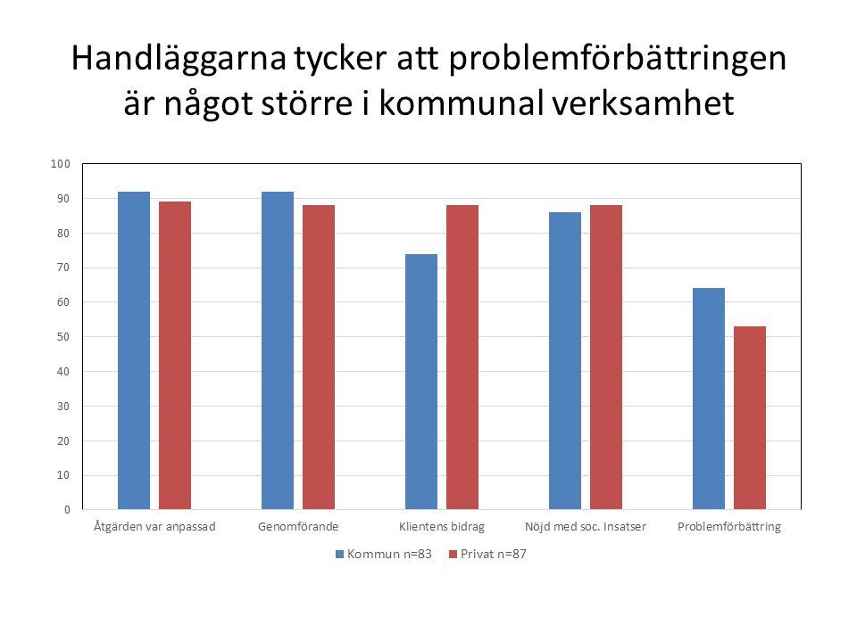 Handläggarna tycker att problemförbättringen är något större i kommunal verksamhet