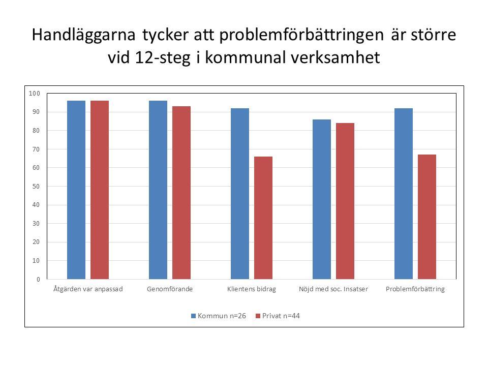 Handläggarna tycker att problemförbättringen är större vid 12-steg i kommunal verksamhet