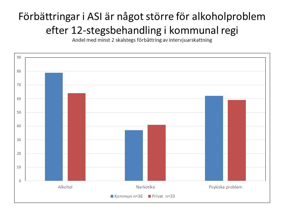 Förbättringar i ASI är något större för alkoholproblem efter 12-stegsbehandling i kommunal regi Andel med minst 2 skalstegs förbättring av intervjuars