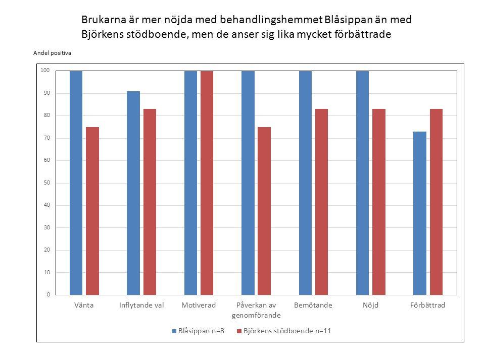 Brukarna är mer nöjda med behandlingshemmet Blåsippan än med Björkens stödboende, men de anser sig lika mycket förbättrade Andel positiva