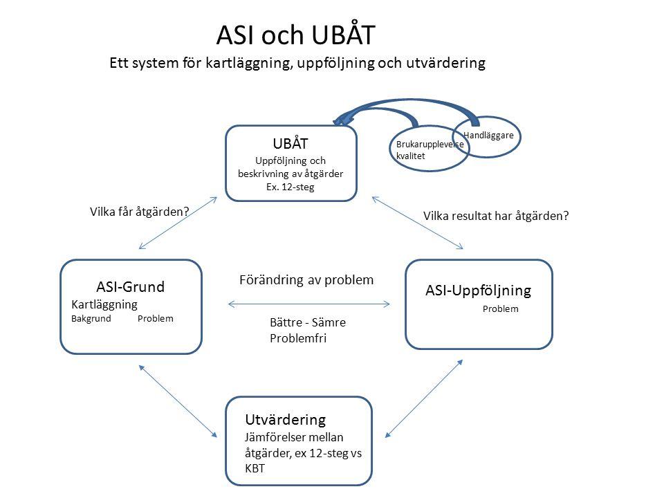 ASI-Grund Kartläggning Bakgrund Problem ASI-Uppföljning Problem UBÅT Uppföljning och beskrivning av åtgärder Ex. 12-steg Vilka får åtgärden? Vilka res