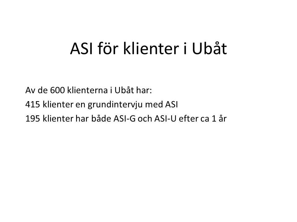 ASI för klienter i Ubåt Av de 600 klienterna i Ubåt har: 415 klienter en grundintervju med ASI 195 klienter har både ASI-G och ASI-U efter ca 1 år