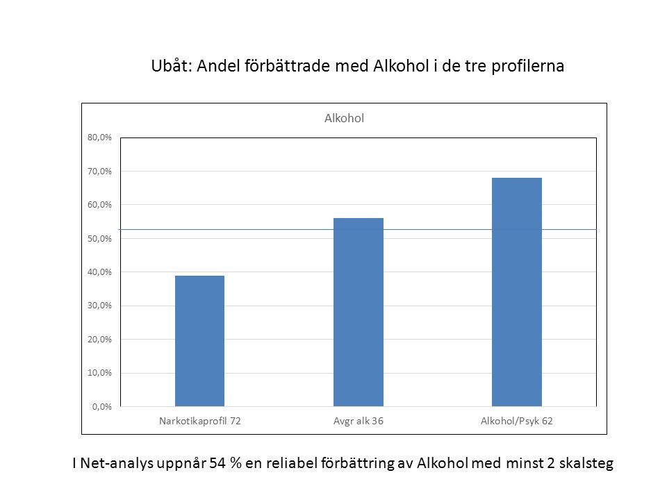 Ubåt: Andel förbättrade med Alkohol i de tre profilerna I Net-analys uppnår 54 % en reliabel förbättring av Alkohol med minst 2 skalsteg