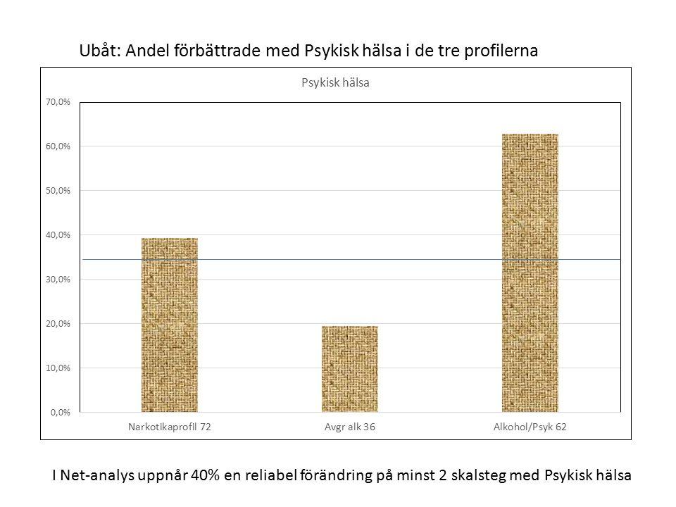 Ubåt: Andel förbättrade med Psykisk hälsa i de tre profilerna I Net-analys uppnår 40% en reliabel förändring på minst 2 skalsteg med Psykisk hälsa