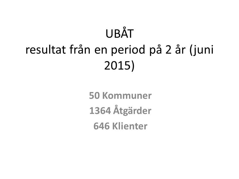 UBÅT resultat från en period på 2 år (juni 2015) 50 Kommuner 1364 Åtgärder 646 Klienter