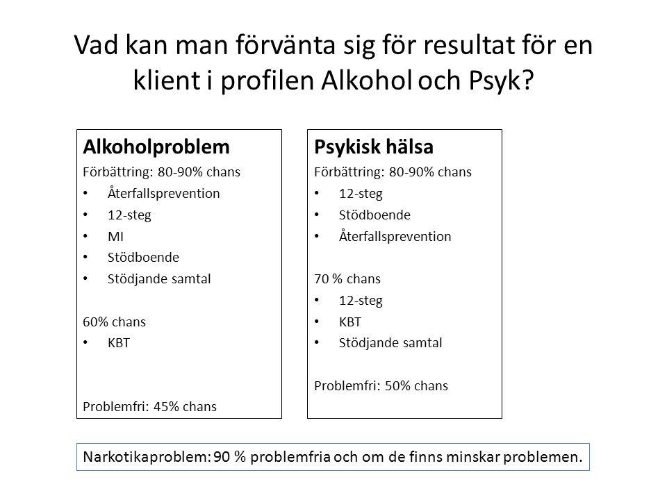 Vad kan man förvänta sig för resultat för en klient i profilen Alkohol och Psyk? Psykisk hälsa Förbättring: 80-90% chans 12-steg Stödboende Återfallsp