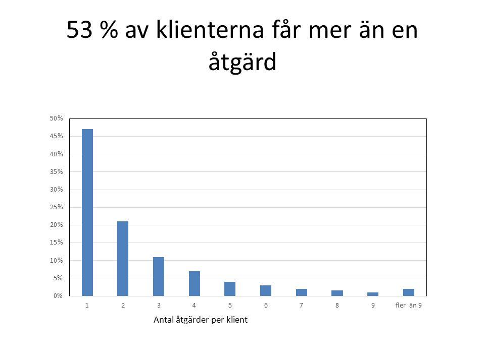 53 % av klienterna får mer än en åtgärd