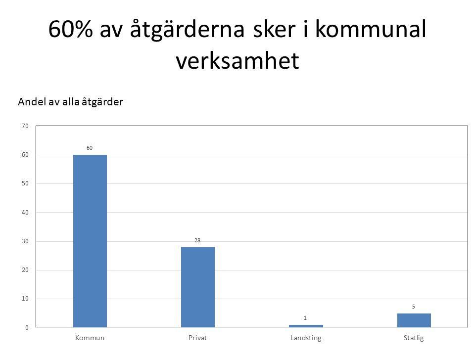 60% av åtgärderna sker i kommunal verksamhet Andel av alla åtgärder