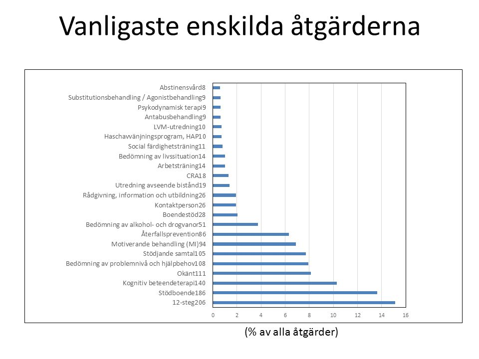 Förbättringar i ASI är något större för alkoholproblem efter 12-stegsbehandling i kommunal regi Andel med minst 2 skalstegs förbättring av intervjuarskattning