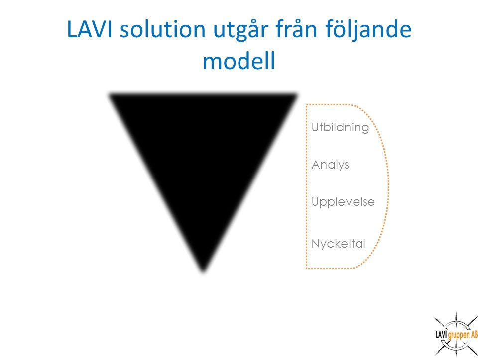 LAVI solution utgår från följande modell Nyckeltal Upplevelse Analys Utbildning