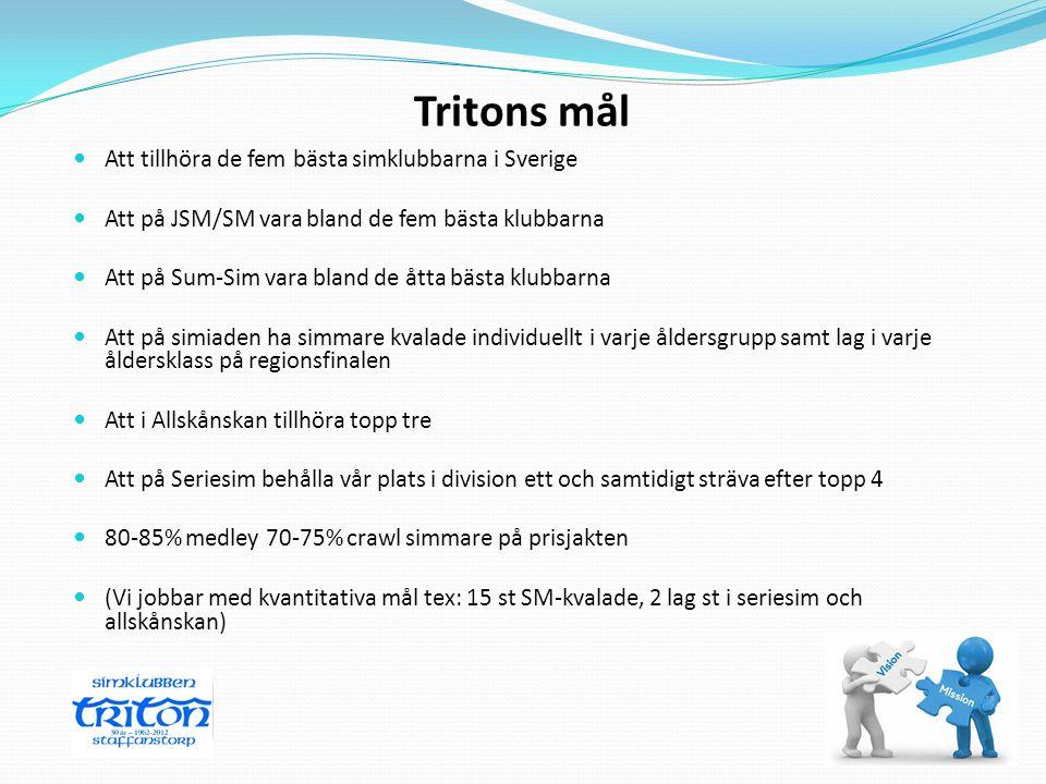 Tritons mål Att tillhöra de fem bästa simklubbarna i Sverige Att på JSM/SM vara bland de fem bästa klubbarna Att på Sum-Sim vara bland de åtta bästa k