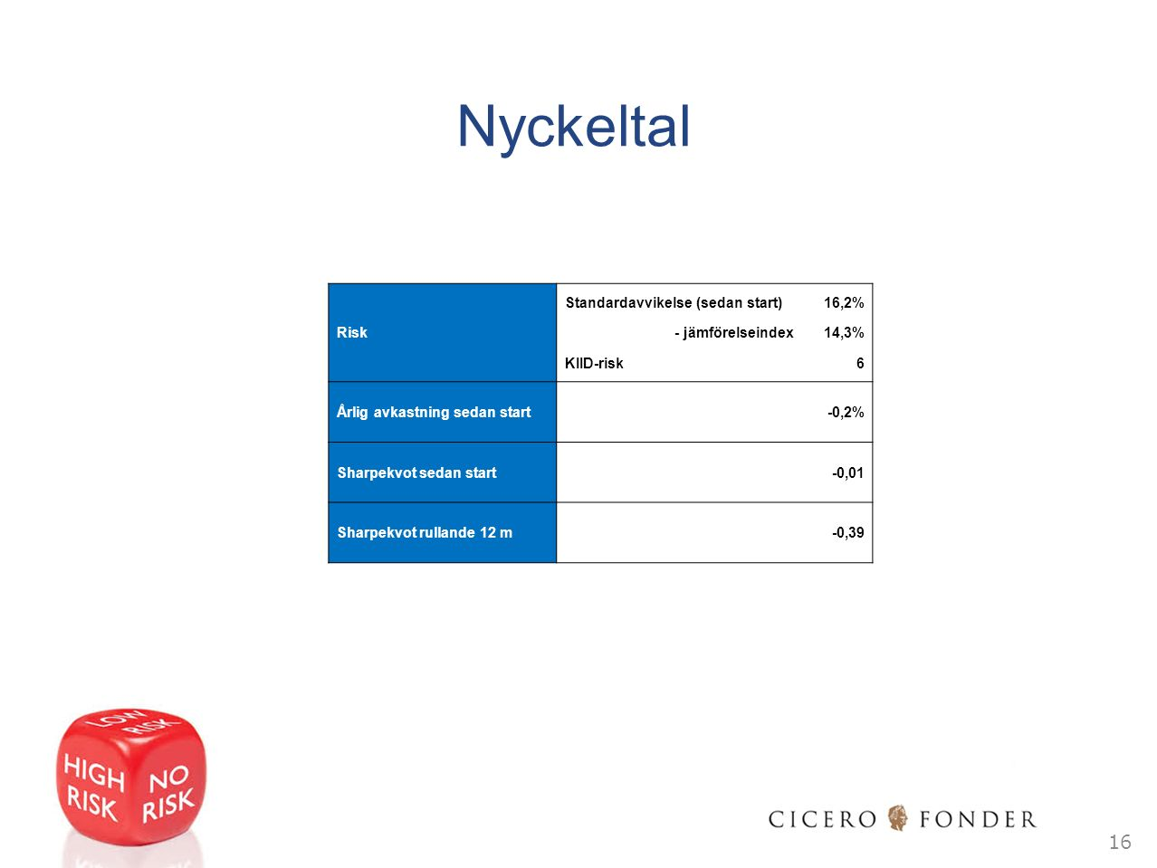 Nyckeltal 16 Standardavvikelse (sedan start)16,2% Risk - jämförelseindex14,3% KIID-risk6 Årlig avkastning sedan start -0,2% Sharpekvot sedan start -0,01 Sharpekvot rullande 12 m -0,39