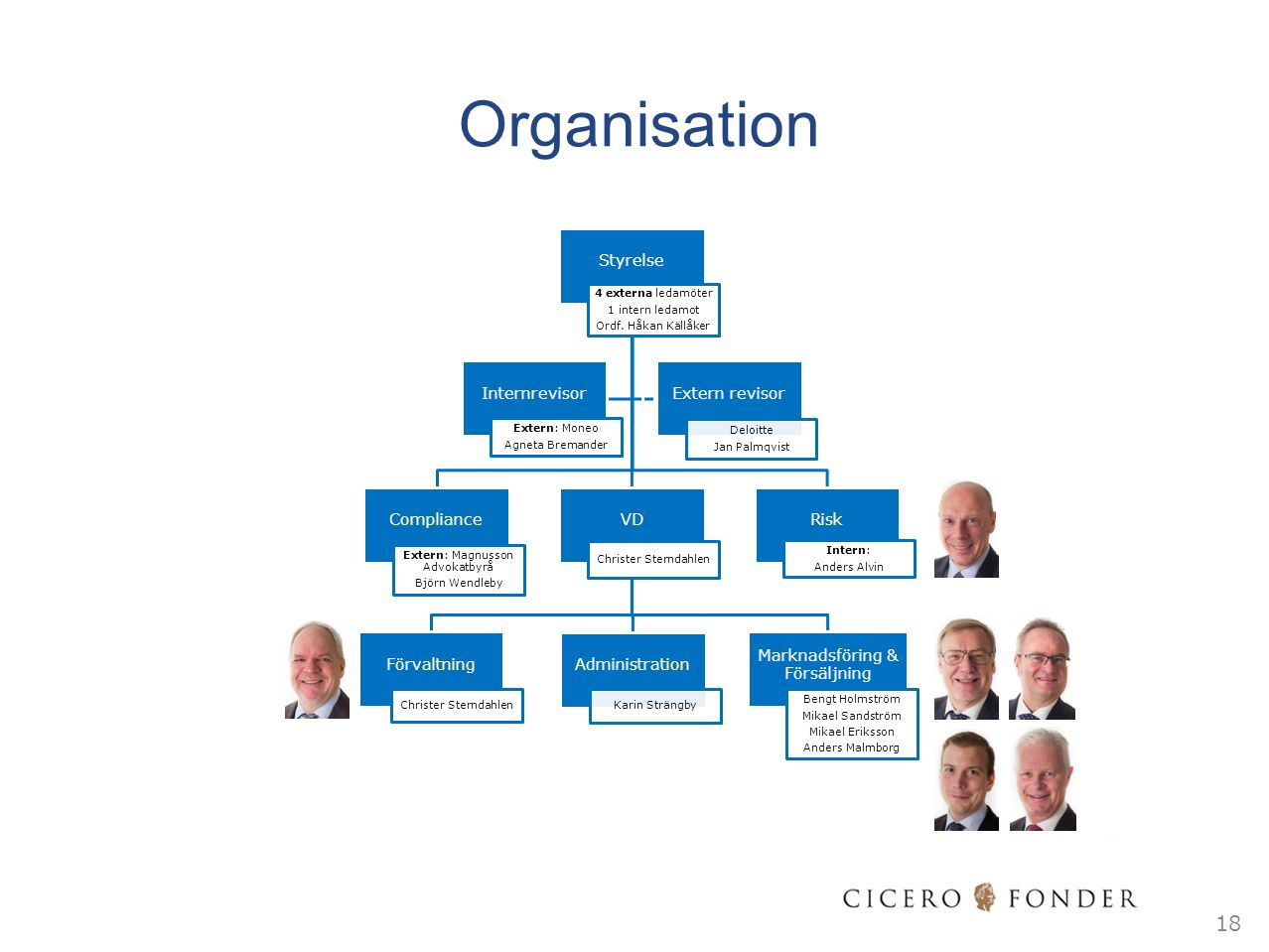 Organisation 18 Styrelse 4 externa ledamöter 1 intern ledamot Ordf. Håkan Källåker Compliance Extern: Magnusson Advokatbyrå Björn Wendleby VD Christer