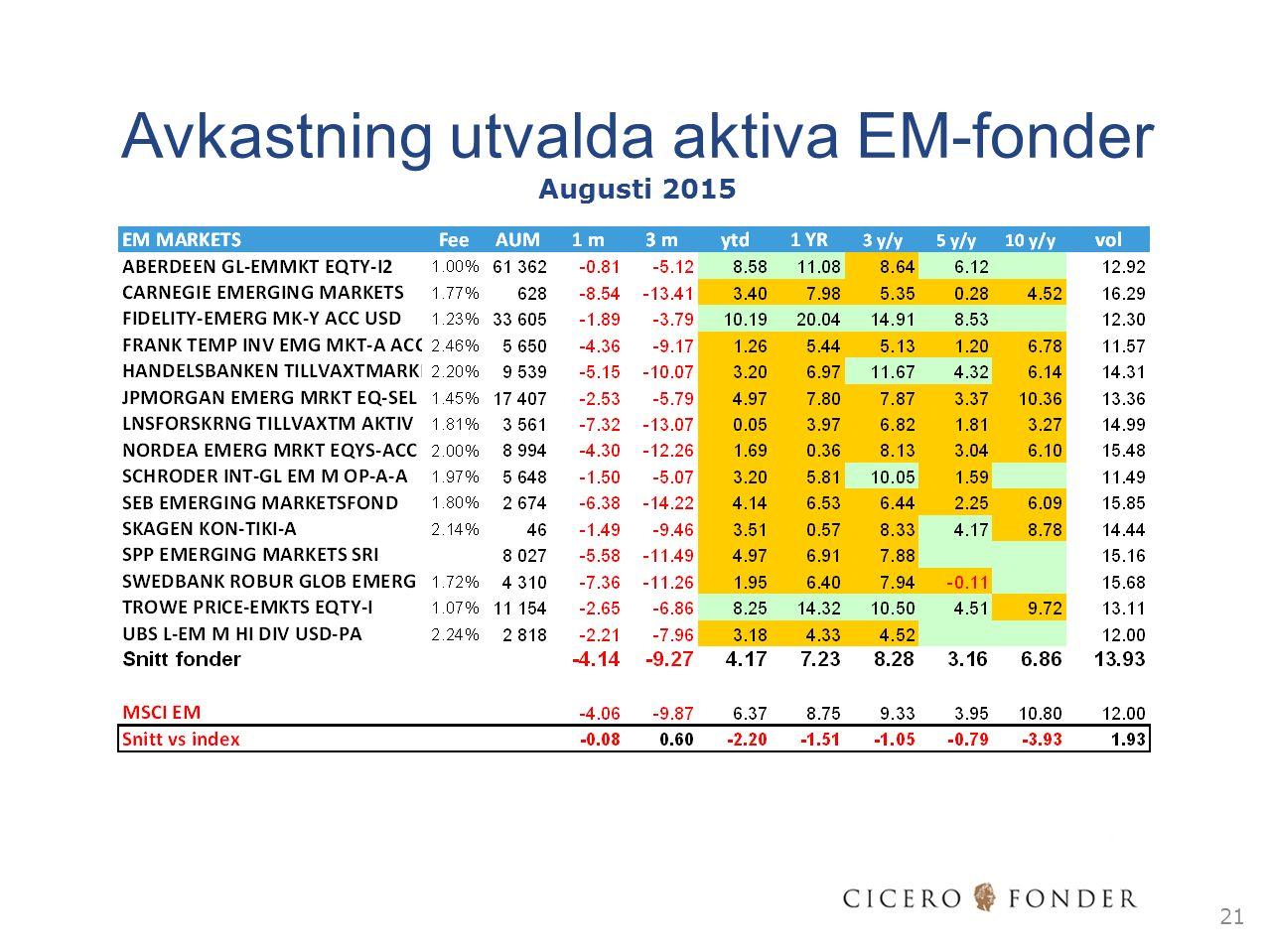 21 Avkastning utvalda aktiva EM-fonder Augusti 2015