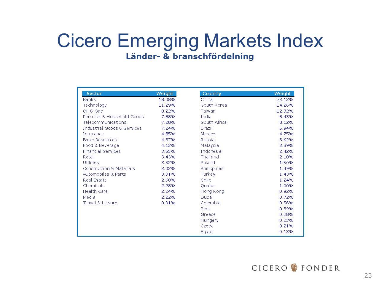 23 Cicero Emerging Markets Index Länder- & branschfördelning