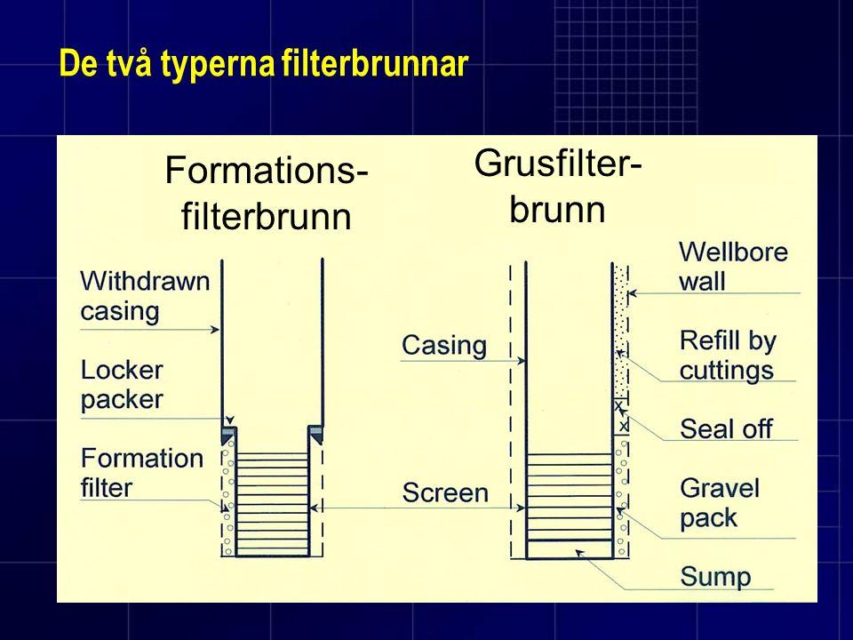 De två typerna filterbrunnar Formations- filterbrunn Grusfilter- brunn