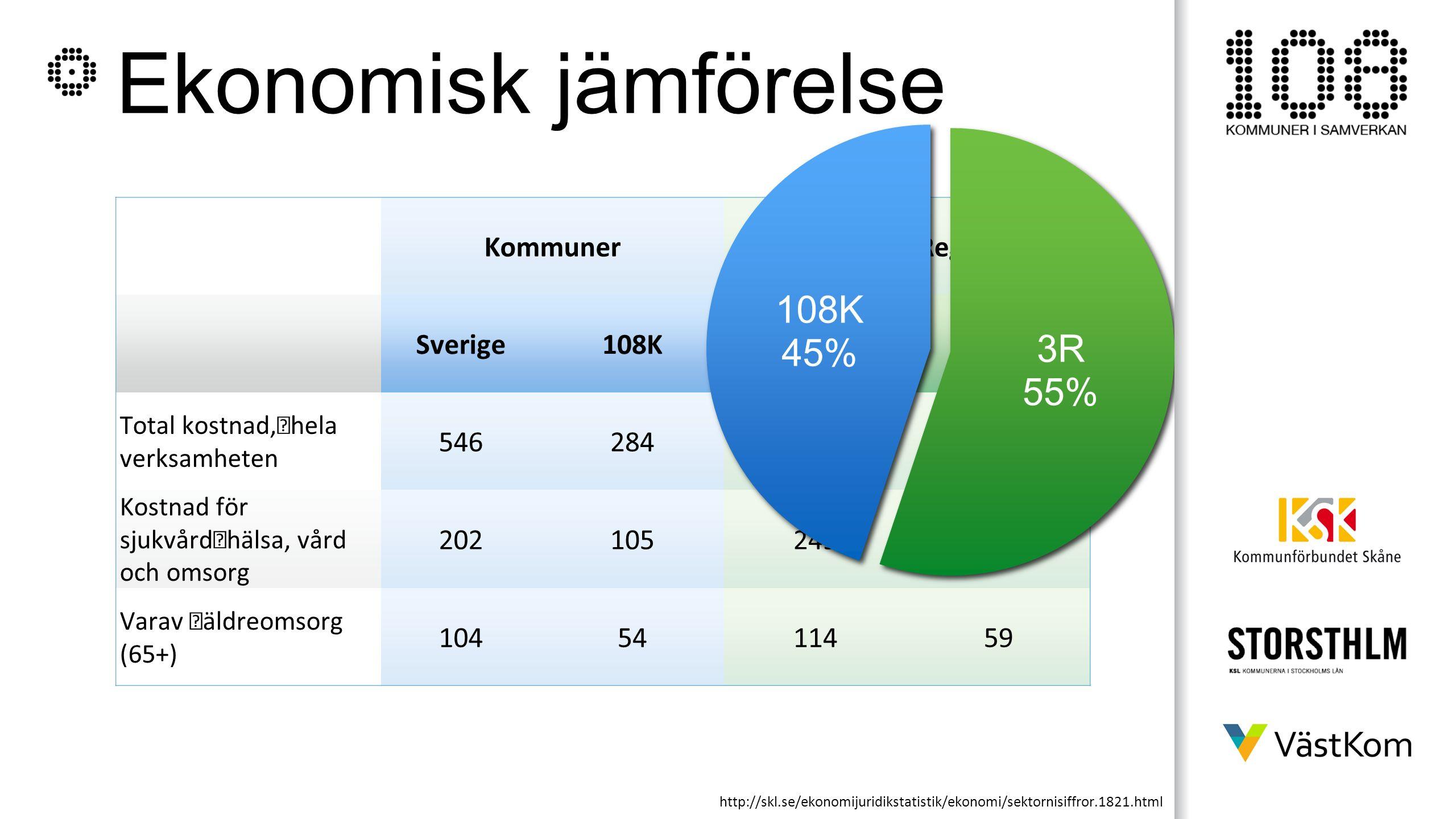 Ekonomisk jämförelse KommunerLandsting/Regioner Sverige108KSverige3R Total kostnad, hela verksamheten 546284280146 Kostnad för sjukvård hälsa, vård oc