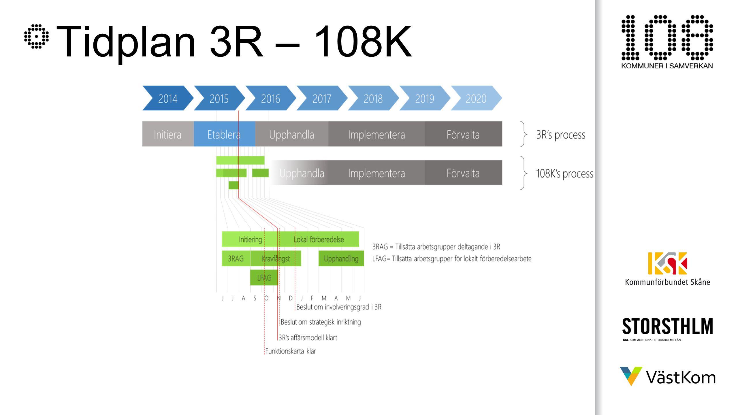 Tidplan 3R – 108K