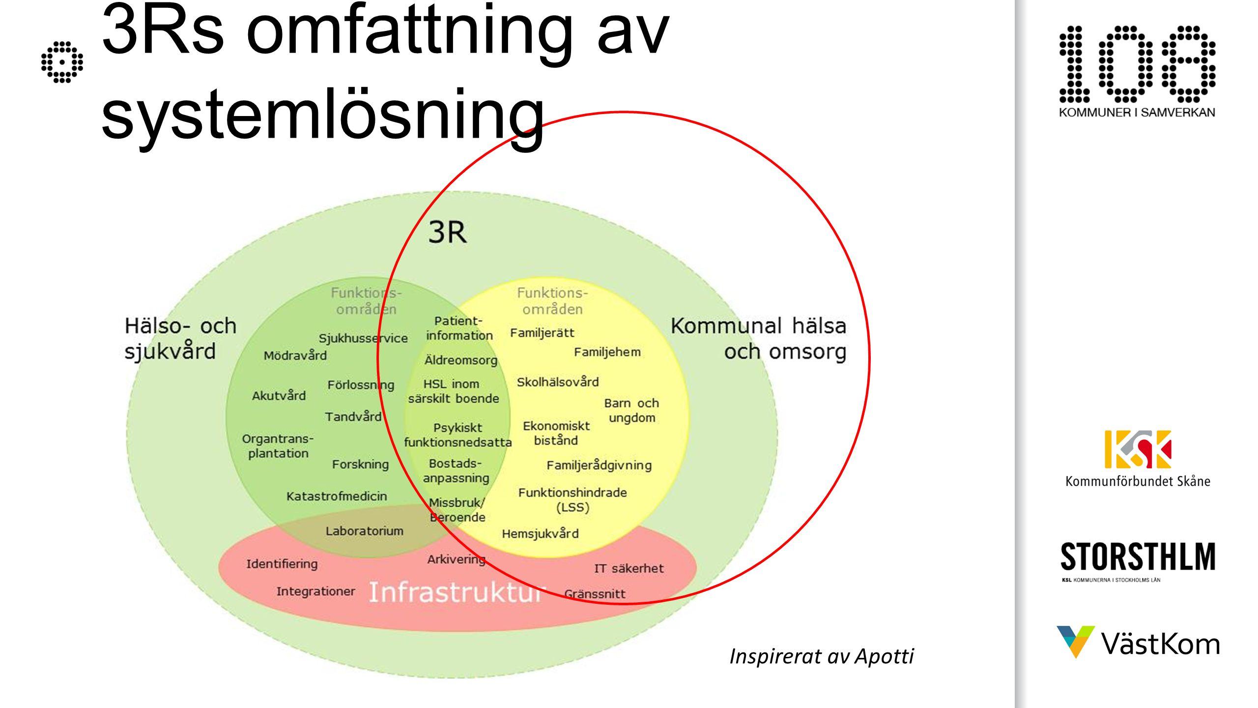 3Rs omfattning av systemlösning Inspirerat av Apotti
