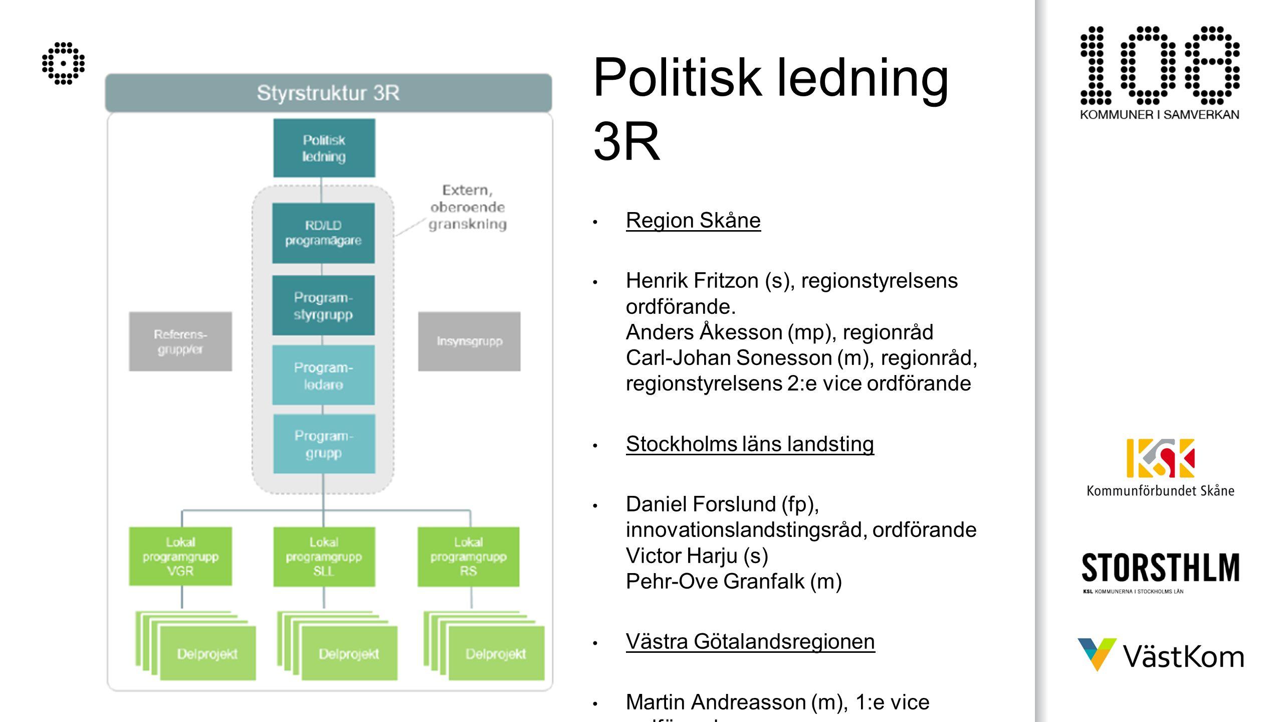Politisk ledning 3R Region Skåne Henrik Fritzon (s), regionstyrelsens ordförande. Anders Åkesson (mp), regionråd Carl-Johan Sonesson (m), regionråd, r