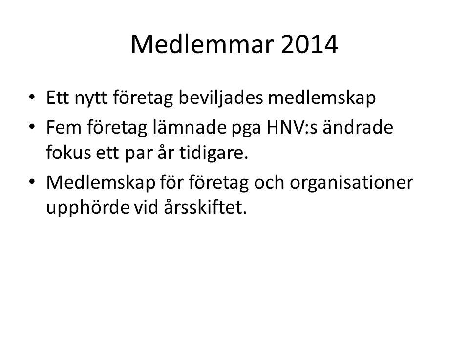 Medlemmar 2014 Ett nytt företag beviljades medlemskap Fem företag lämnade pga HNV:s ändrade fokus ett par år tidigare.