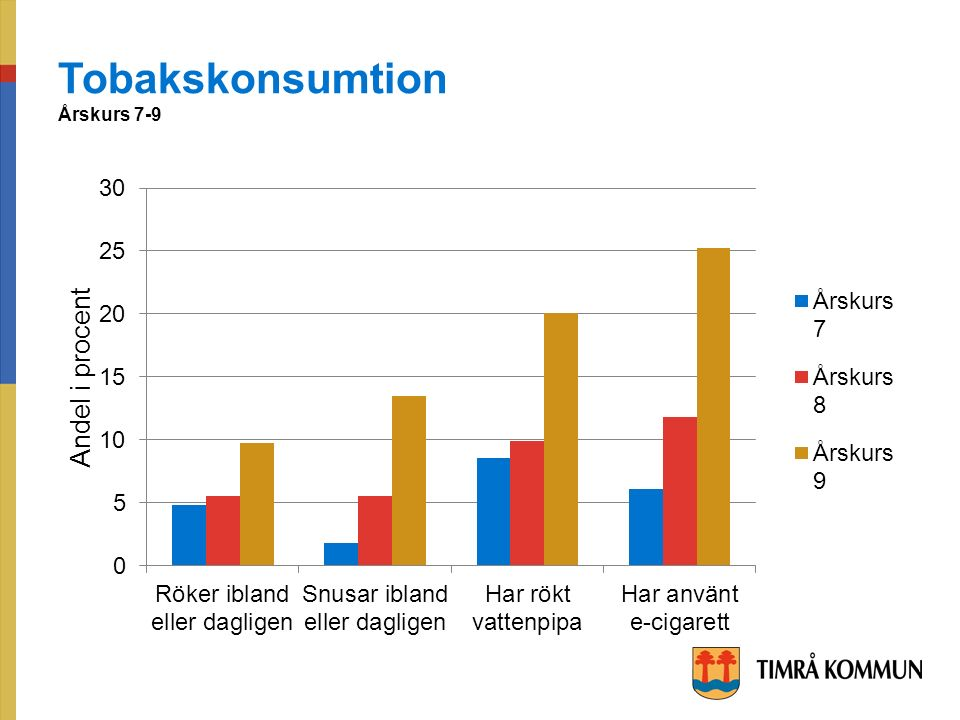 Tobakskonsumtion Årskurs 7-9