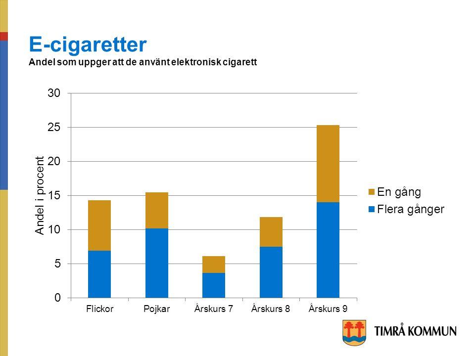 E-cigaretter Andel som uppger att de använt elektronisk cigarett