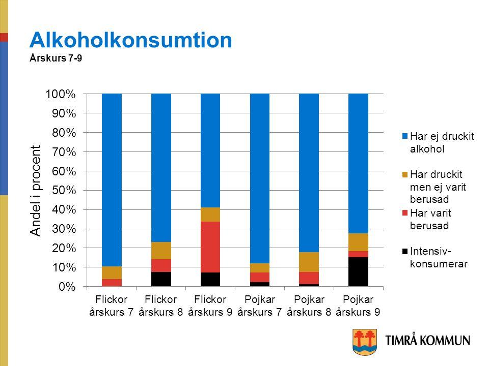 Alkoholkonsumtion Årskurs 7-9