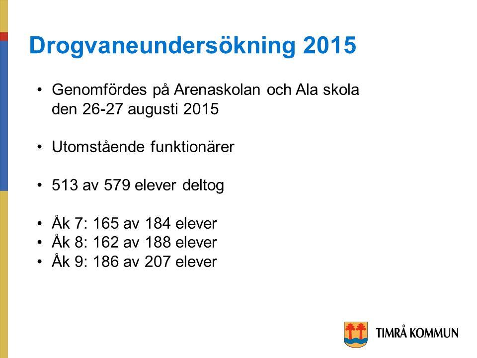 Genomfördes på Arenaskolan och Ala skola den 26-27 augusti 2015 Utomstående funktionärer 513 av 579 elever deltog Åk 7: 165 av 184 elever Åk 8: 162 av 188 elever Åk 9: 186 av 207 elever