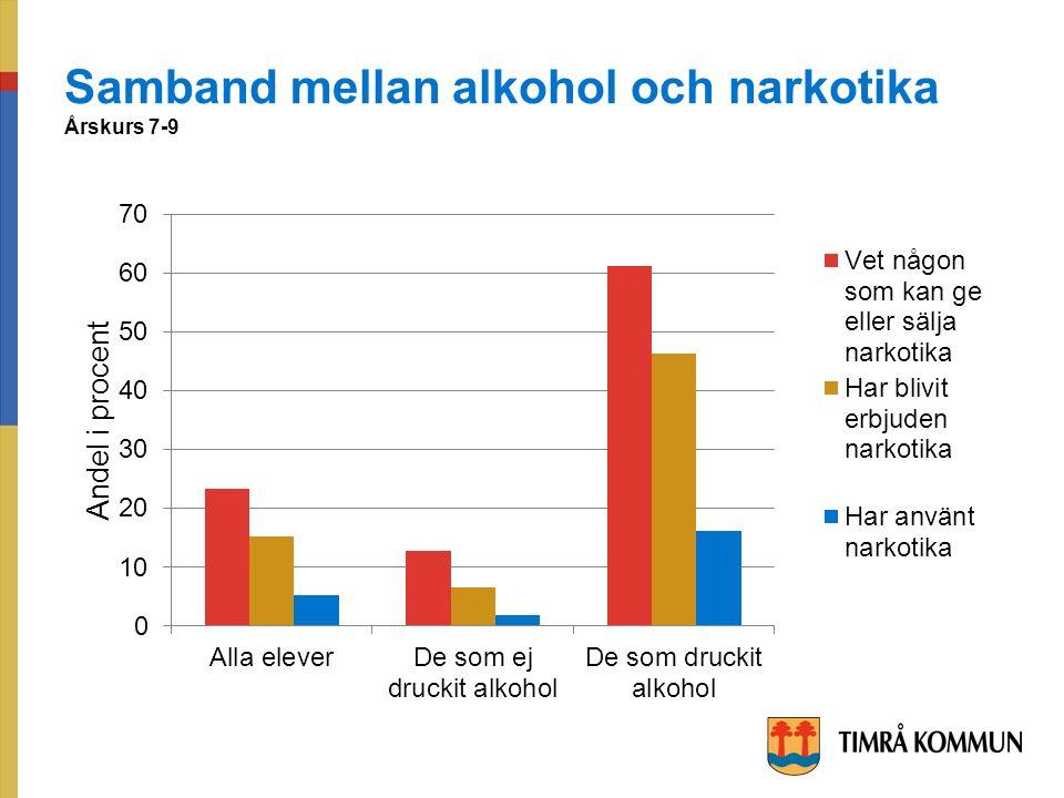 Samband mellan alkohol och narkotika Årskurs 7-9