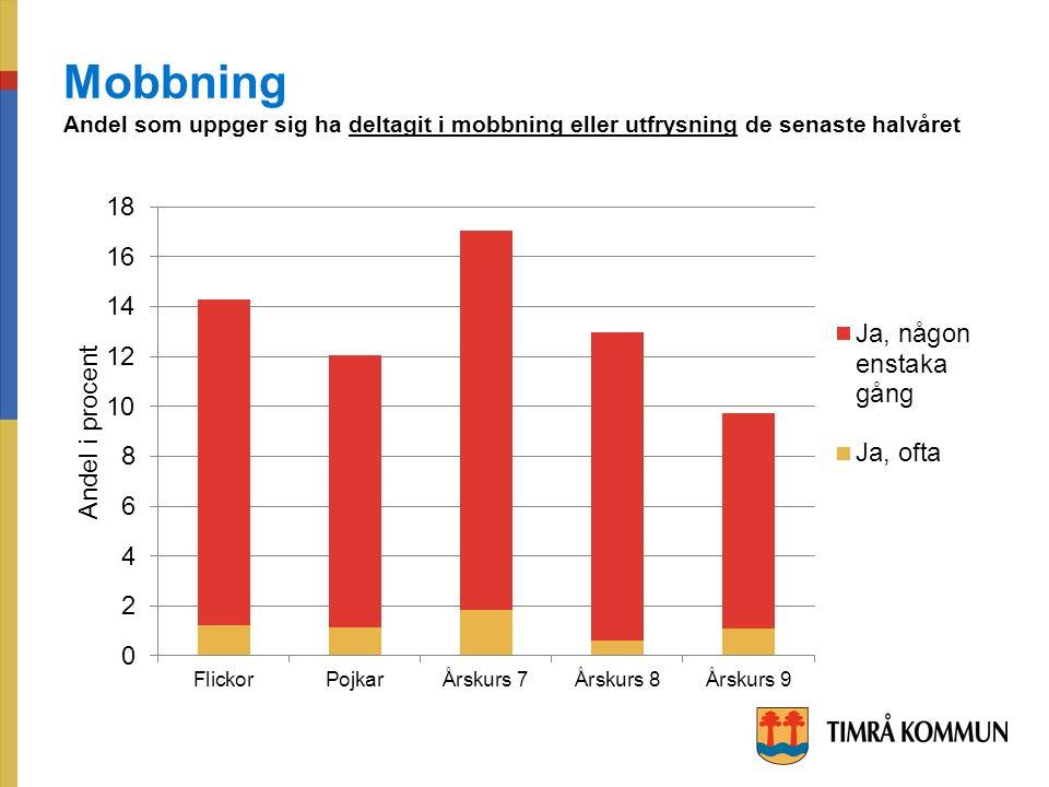 Mobbning Andel som uppger sig ha deltagit i mobbning eller utfrysning de senaste halvåret